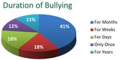 Duration of bullying