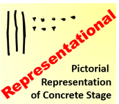 Representative: Stage for Using Pictures for Math Process