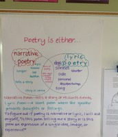 Poetry is either... Venn