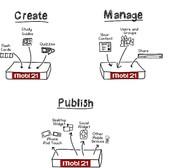 Create, Manage, and Publish