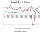 How does inflation GDP?