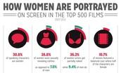 Women Being Portrayed in Films