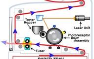 Laser Printer-Working Principle-Diagram #1