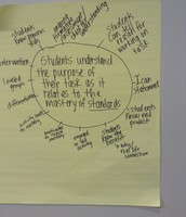 Team D thought of possible evidence of our focus of practice