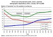 Canadas Demography