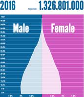 Population Pyramid 2016