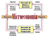 ciclo que compone la microeconomía