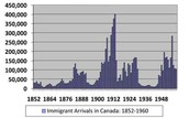 Immigration from 1852-1960