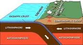 Convergent Subduction