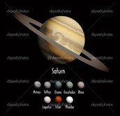 Describing Saturn