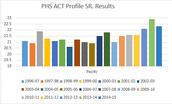 Longitudinal Data on PHS Seniors Taking the ACT