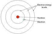 -1913: Niels Bohr; Model of the Atom