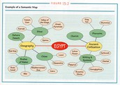 After Strategy: Semantic Map