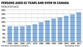 People aged 65 years and over in Canada, over time