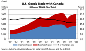 U.S. Goods Trade with Canada