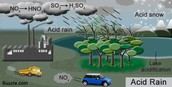 Atmospheric Pollution and Chemical Pollution