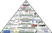 Piramide de Bloom para integración de TIC