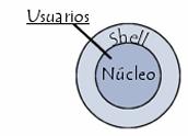 shells programables