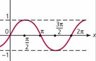 y= a sin bx