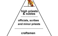 Babylonian social structure