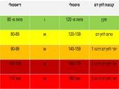 טבלה לדרגות של לחץ הדם