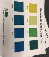 Bromcresol Green Color Chart