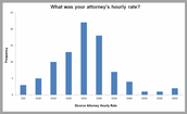 Hourly rate of attorney