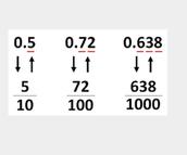 Fraction to decimals.