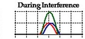 Constructive Interference- A type of interference that occurs at any location along the medium where the two interfering waves have a displacement in the same direction.