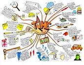 Mapy myśli w uczeniu się