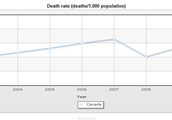 Death Rate of Canada