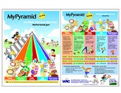 The food pyramid helps with what you want your children to eat
