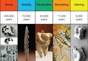 200, 000 years of learning