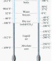 Celsius vs Fahrenheit