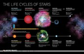 First Phase of the Life Cycle of a Star