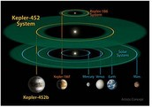 The orbital rotation