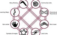 8 Ways Wiki