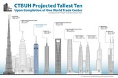 Comparesion of Worlds Tallest Building