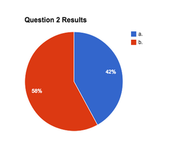 QUESTION 2 RESULTS