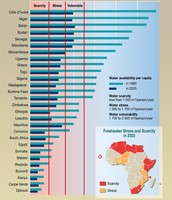Africa's water crisis graph