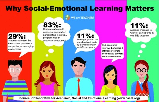 How Long Do Benefits Of Sel Programs >> Emotional Intelligence Smore Newsletters