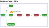Workflow Desing