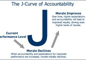 Accountability & Workplace Relationships