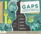 ELL population of American public schools is 4.4 million