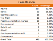 """HowTo"" Cases were the majority of cases received in January at 69.46%."