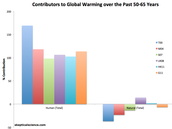 This chart shows how Global Warming has changed