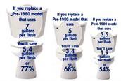 Efficient Toilets