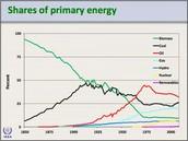 Economic Impact....