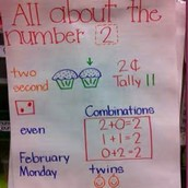 Number Talk Anchor Chart