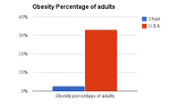 Obesity percentage of adults